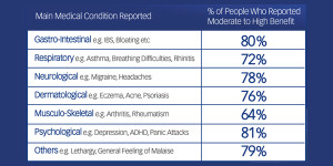 Medical Conditions Table